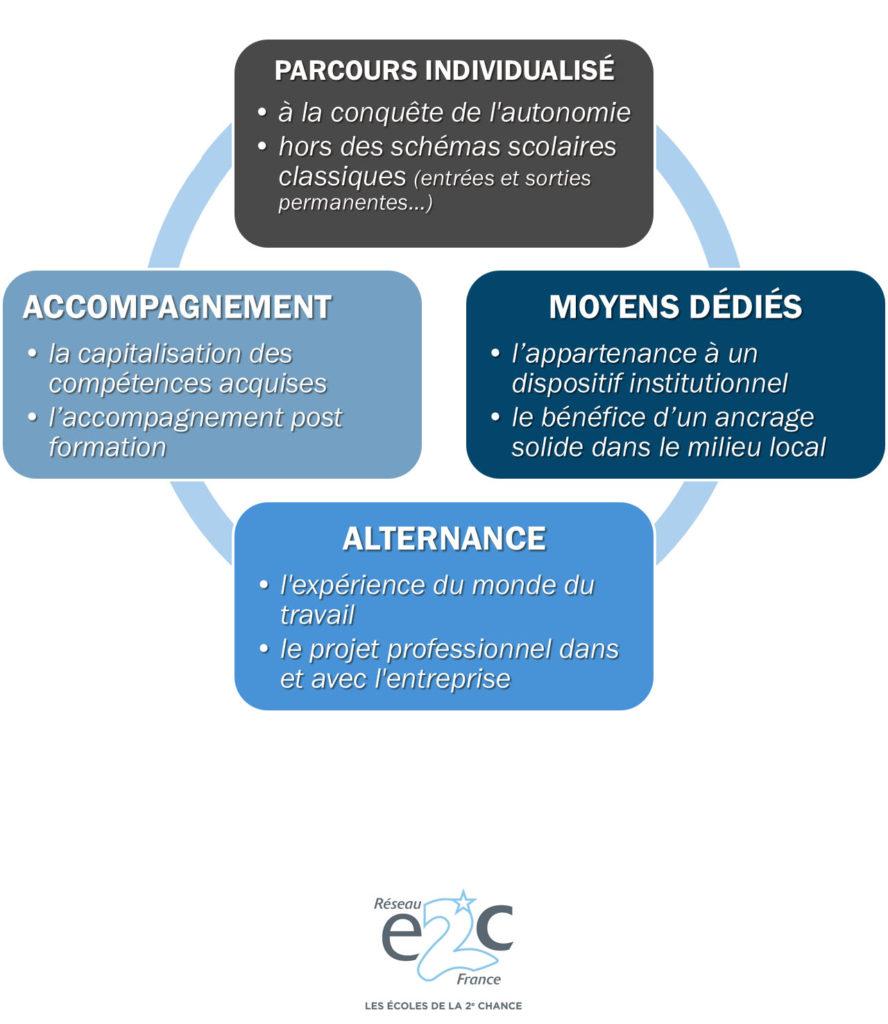 Les 4 piliers fondamentaux des E2C