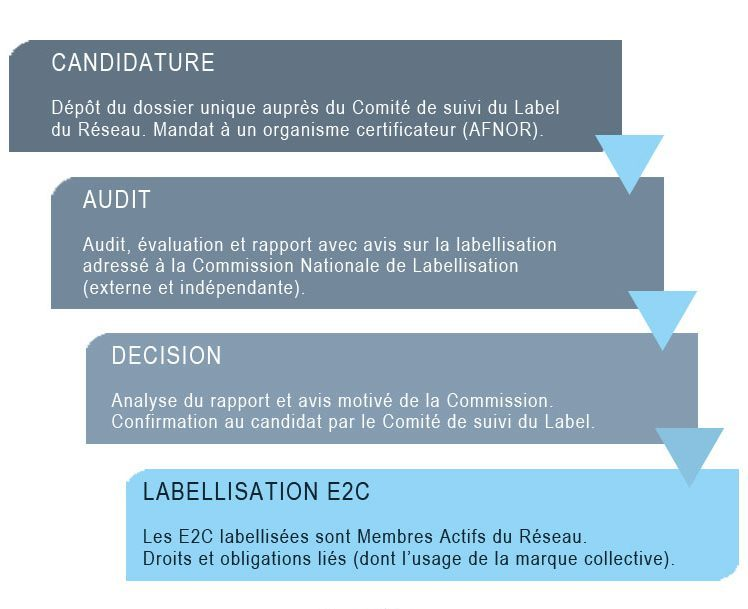 Processus de labellisation dune E2C