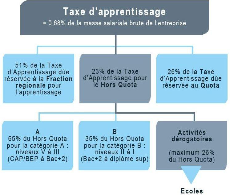 Taxe-apprentissage E2C