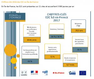 Chiffres clés 2016 des E2C Île de France