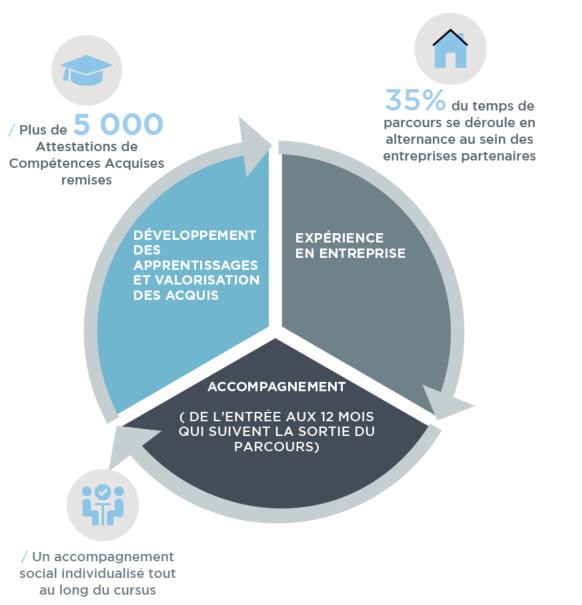 Résultats de l'activité 2018 - Réseau E2C France