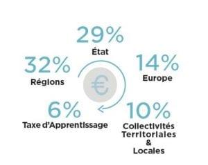 Part des 5 principaux financeurs des E2C en 2018