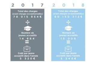 coût par jeune accueilli en 2018