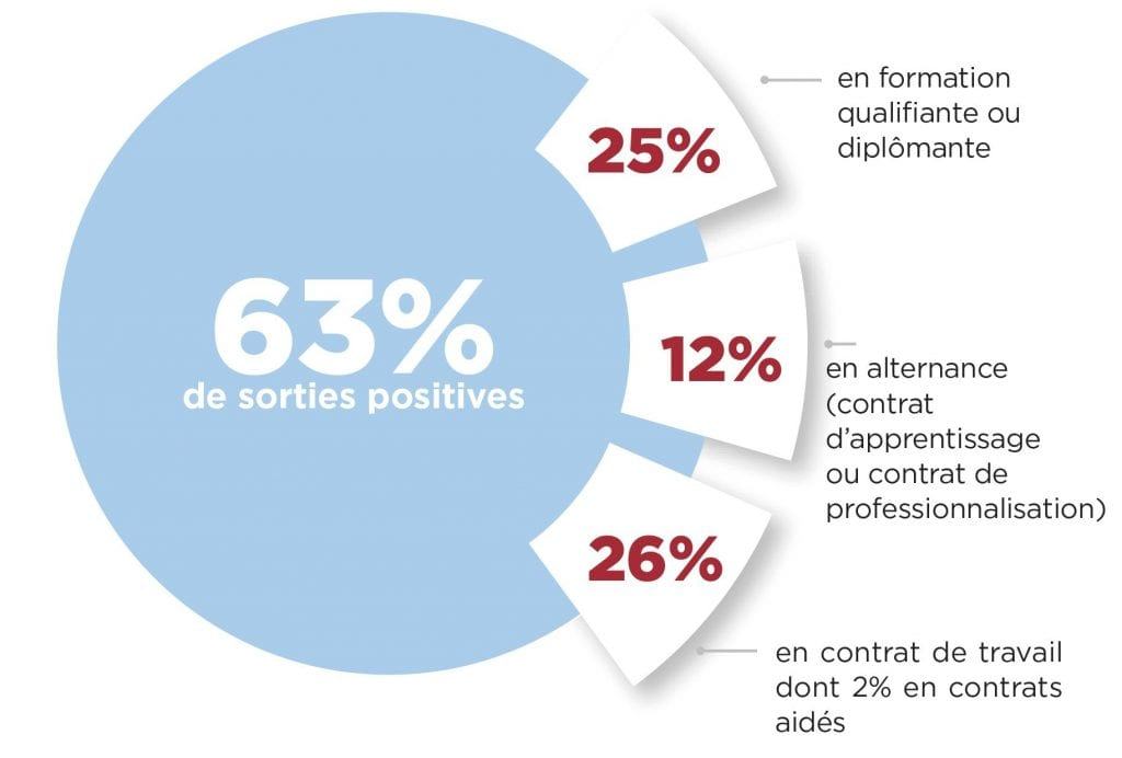 Sorties positives E2C 2019